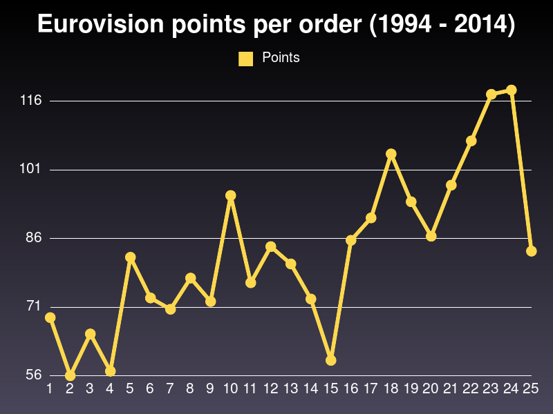 Eurovision points per order (1994 - 2014)